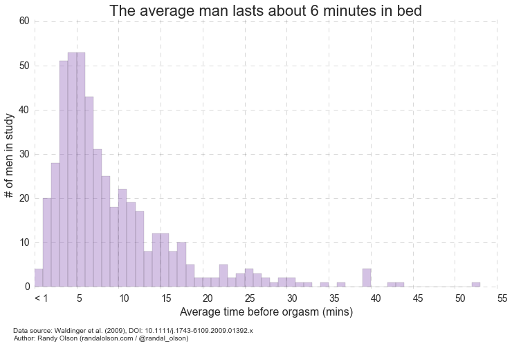 what is the average sex time