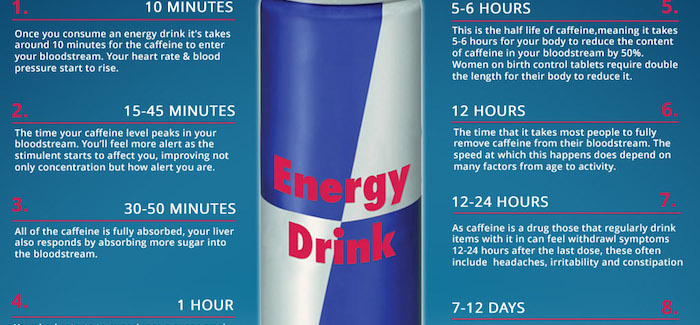 Energy Drink  Hours Side Effect