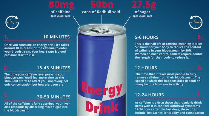 Red Bull is the latest drink bloggers are attempting to ...