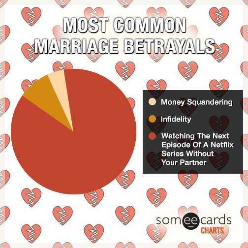 Most Common Marriage Betrayals.