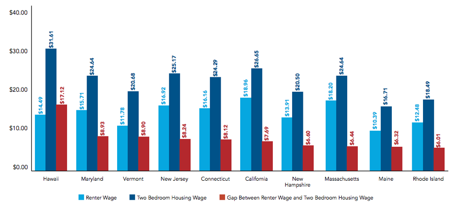 Here's the hourly wage you'd need to afford a 2-bedroom rental in every state.