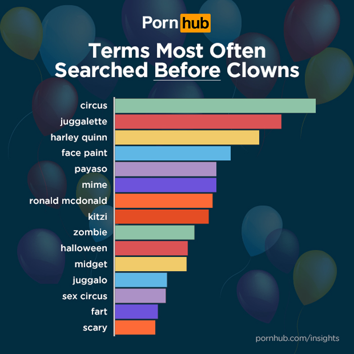 Clown porn is surging in popularity and it's mainly thanks to women.