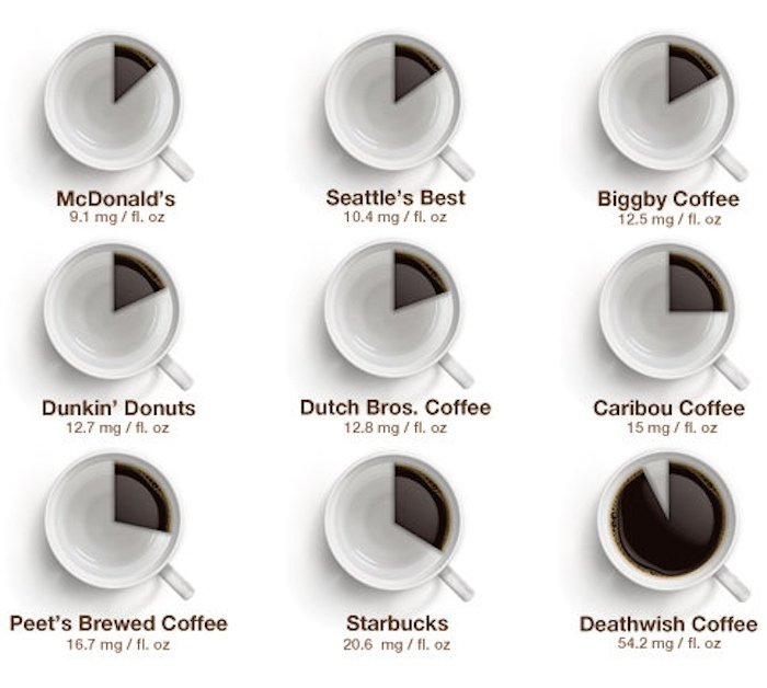 Which chain's coffee has the most caffeine? This handy chart will keep you jittering all day long.