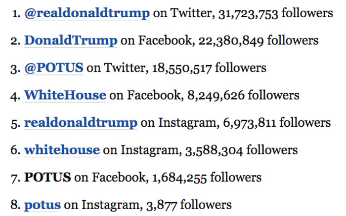Donald Trump woke up and bragged about his number of followers. No one's impressed.