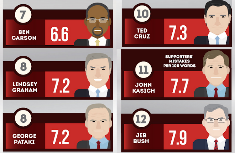 Here are all the presidential candidates ranked by their supporters' grammar. Guess who's last?
