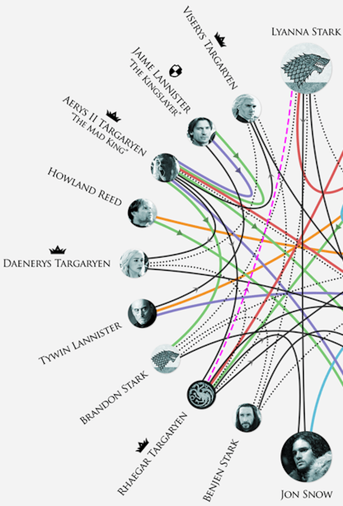 HBO confirms the most important 'Game of Thrones' theory with a confusing chart.