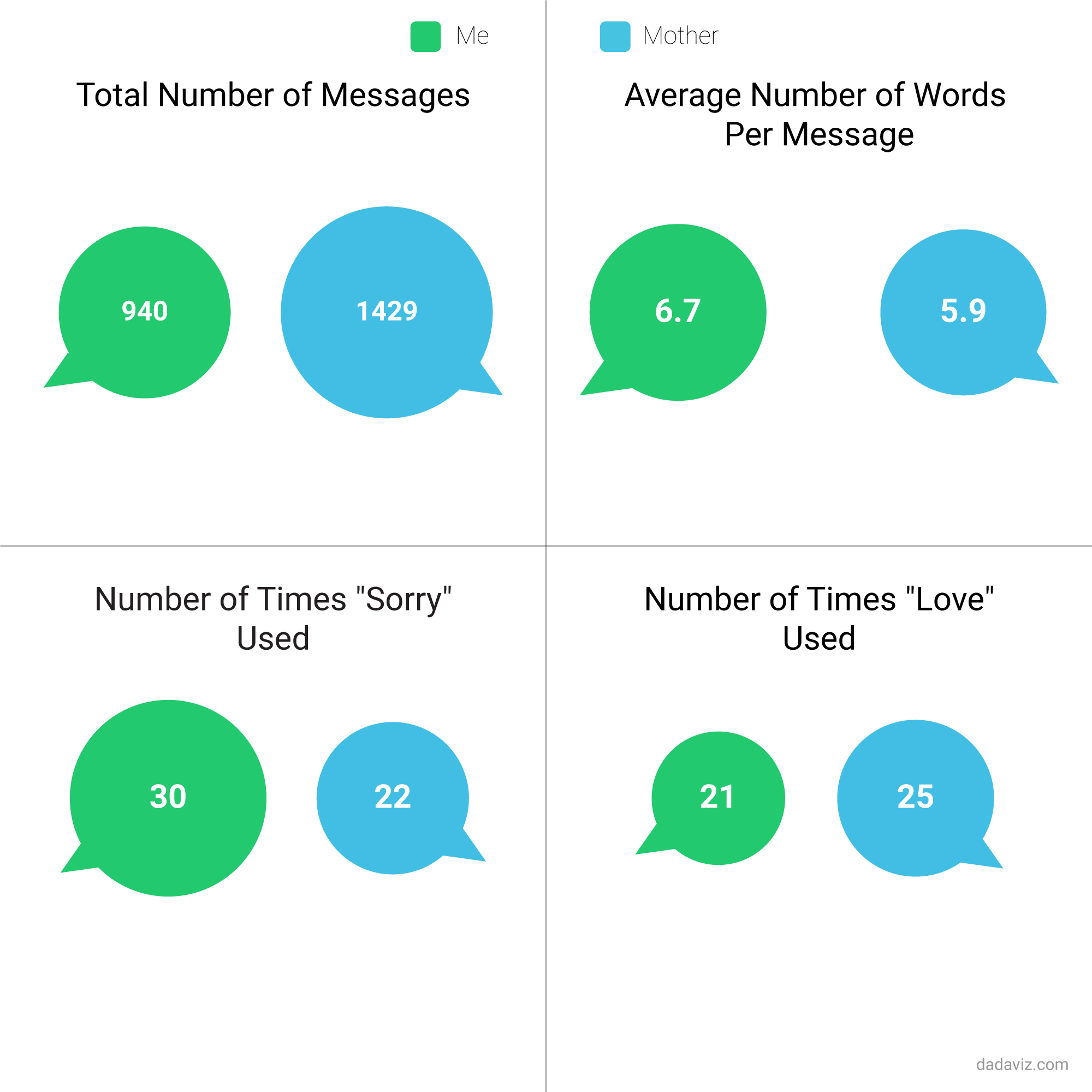 This guy analyzed his text conversations with his mom and made some touching/intense graphs.
