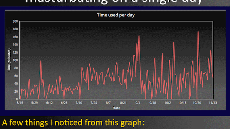 Man turns his masturbation habits over six months into an epic, depressing set of graphs.