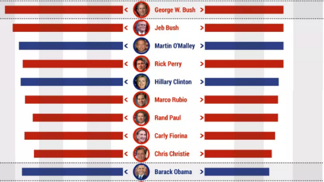 The 2016 Presidential candidates ranked by how many smart words they use.