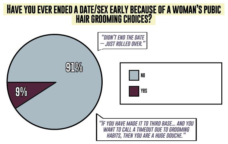 do men trim pubic hair