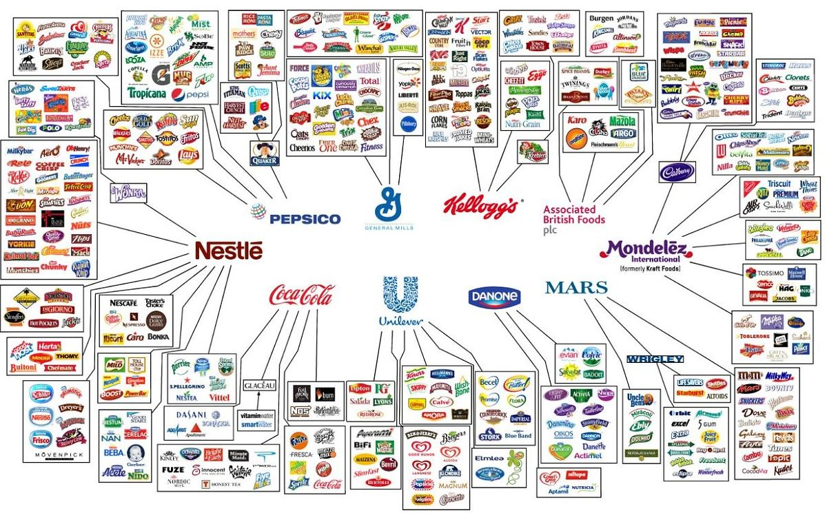Infograph shows how just 10 companies own all the world's food brands