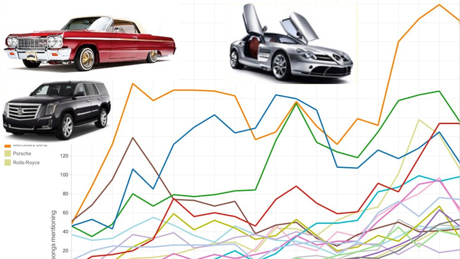 Someone counted up every car-brag in a rap song, and it reveals a lot about the economy.