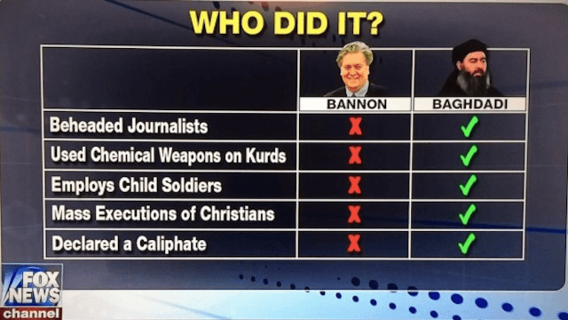 Tucker Carlson defends Steve Bannon by saying he's not ISIS. Now it's a meme.