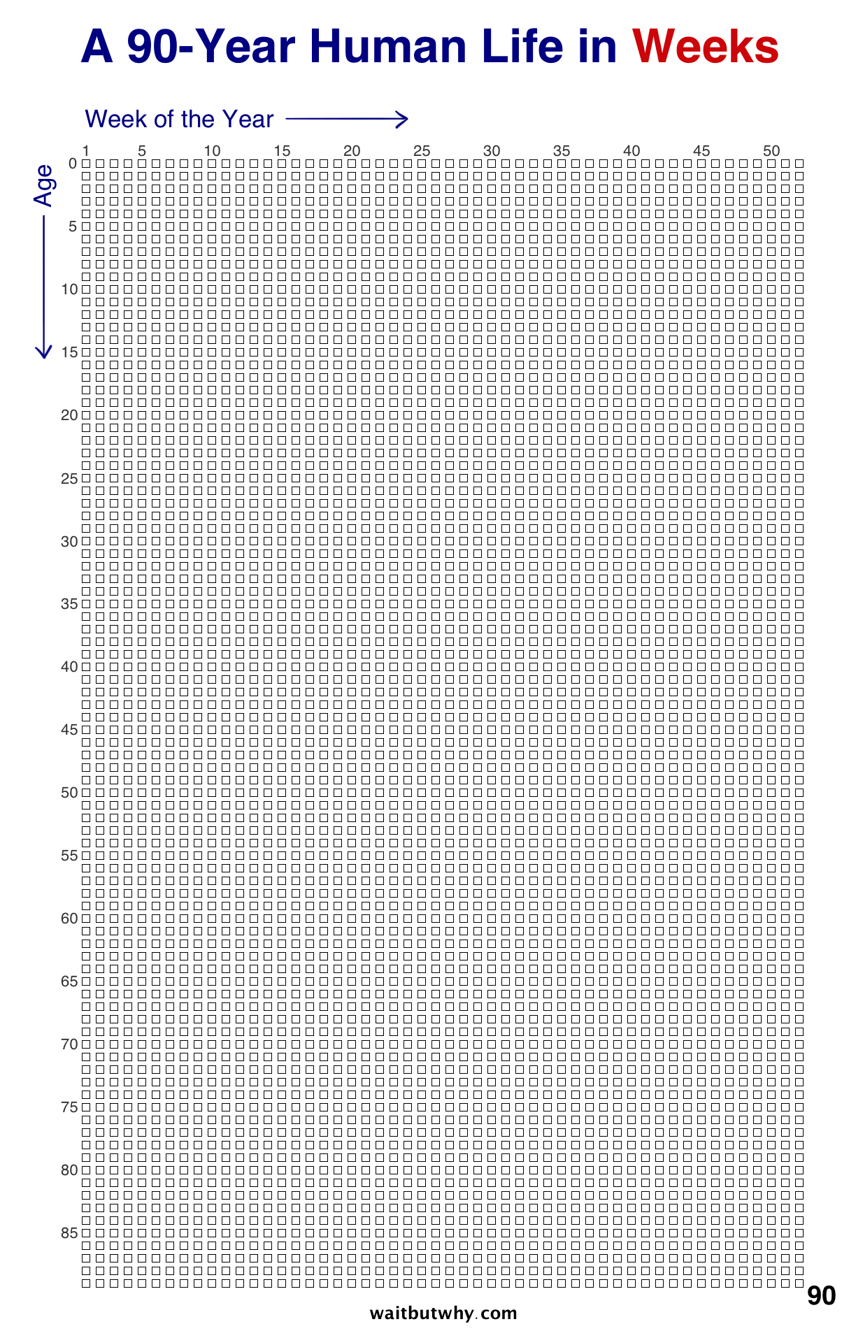 A handy chart of what your life looks like in weeks.