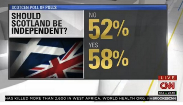 CNN made a pretty stupid mistake while reporting the Scotland independence results.