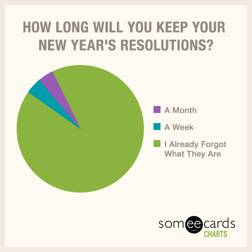 How long will you keep your new year's resolutions?