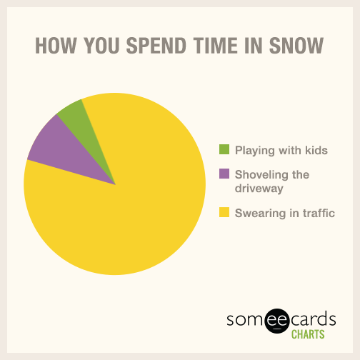 How you spend time in snow