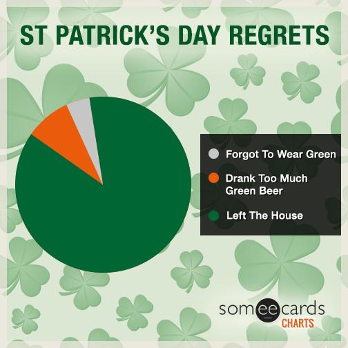 St. Patrick's Day Regrets