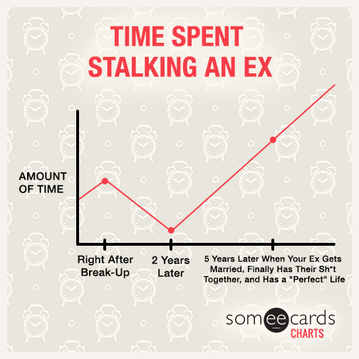 Time Spent Stalking An Ex