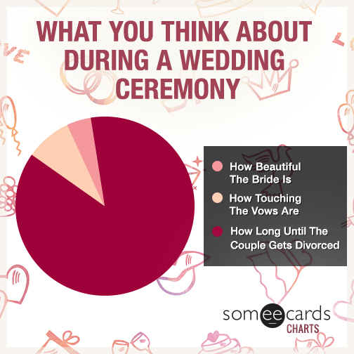 What You Think About During A Wedding Ceremony