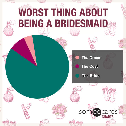 Worst Thing About Being A Bridesmaid