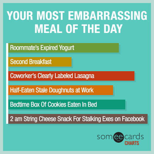 Your most embarrassing meal of the day.