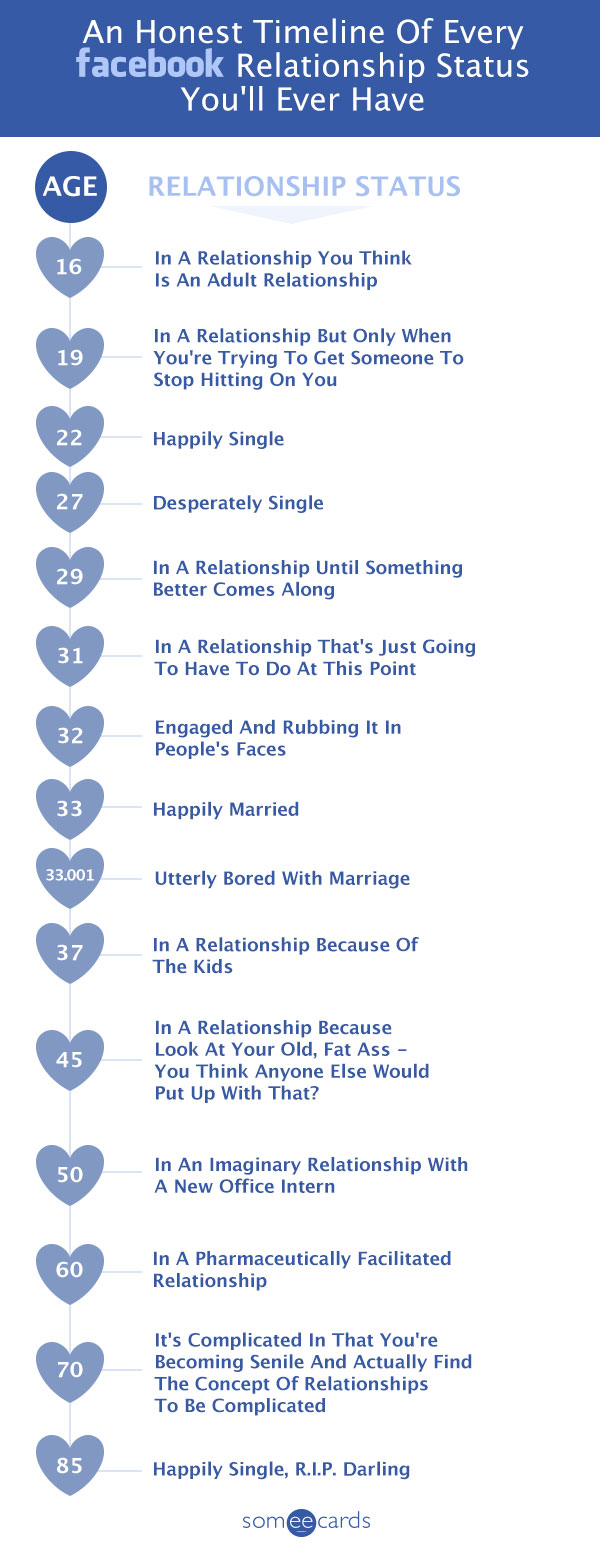 An Honest Timeline Of Every Facebook Relationship Status You'll Ever Have