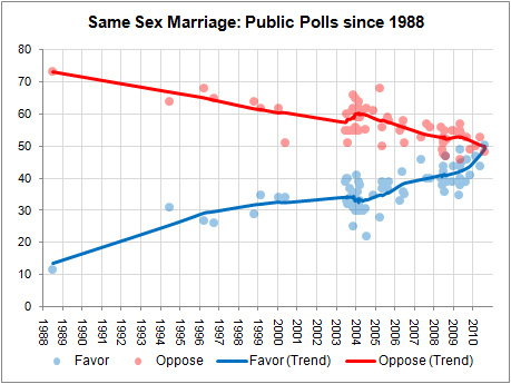 for and against gay marriage chart