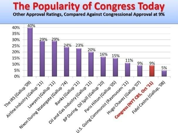 Chart proves you now despise Congress more than you despise Paris Hilton.