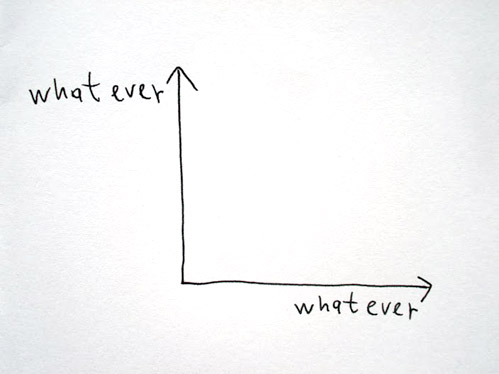 A graph that accurately reflects how most people feel about graphs.