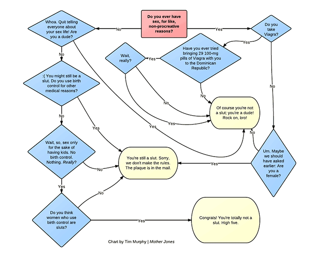 A chart to help you determine whether or not Rush Limbaugh thinks you're a slut.