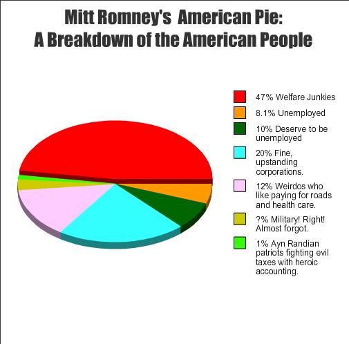 A simple pie-chart breakdown of Mitt Romney's America.