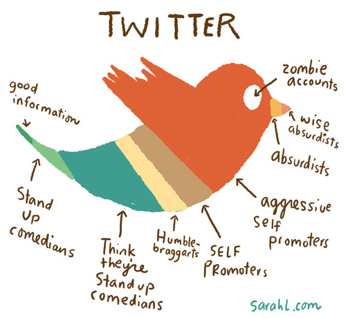 The most depressingly accurate chart of who's on Twitter.
