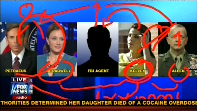 Fox News' Petraeus flowchart possibly created by a 7-year-old football commentator.