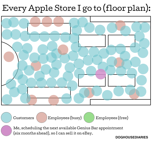 An accurate diagram of every Apple store ever.