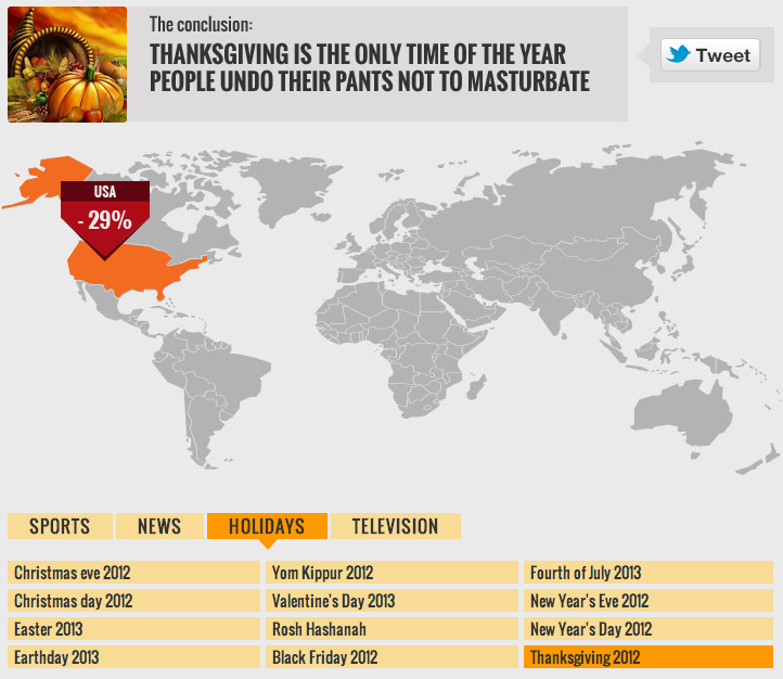 PornHub released data on which holidays Americans watch porn the least. Turns out, no one masturbates on Thanksgiving.
