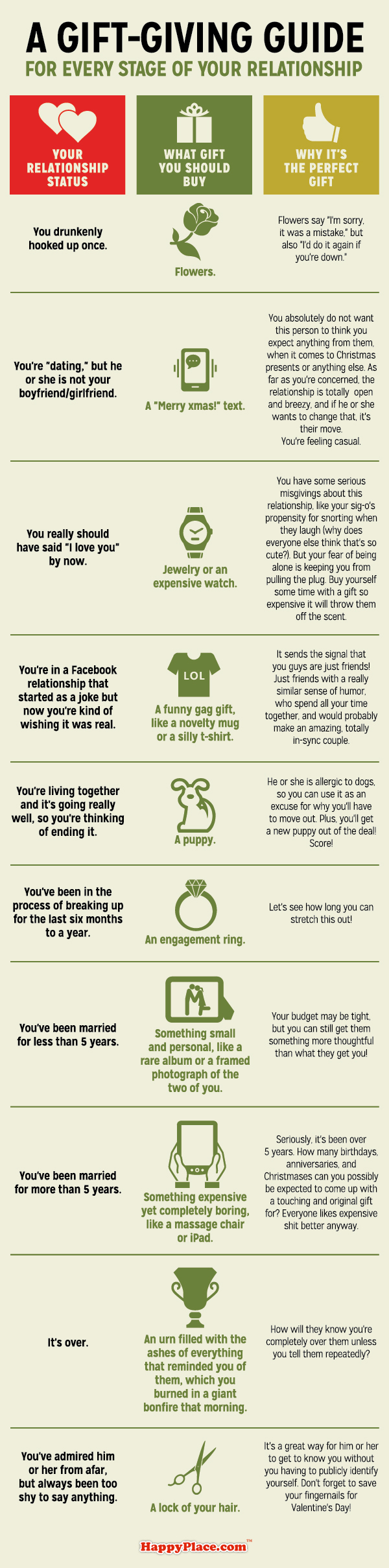 A gift-giving guide for every stage of your relationship.