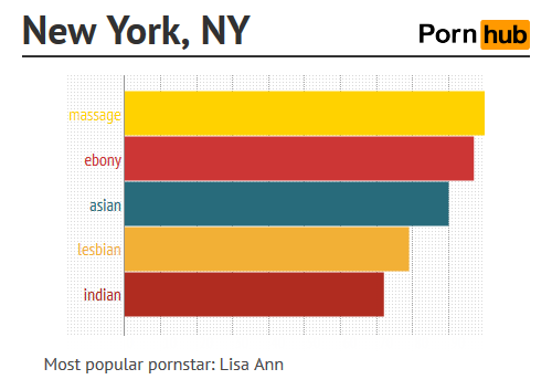 We can now see what kind of porn every city in America is watching.