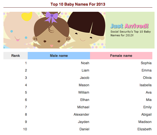 Social Security just released the official list of the most popular baby names of 2013.