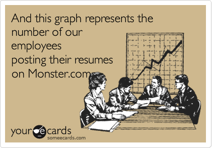 And this graph represents the number of our    employees posting their resumes on Monster.com