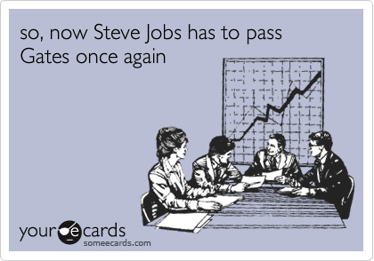 so, now Steve Jobs has to pass Gates once again