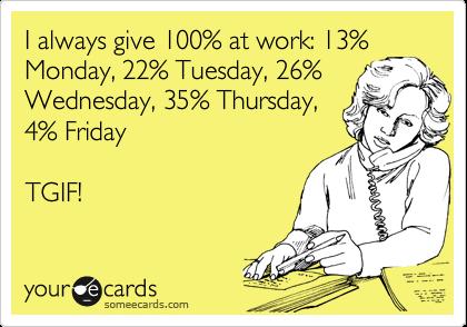 I always give 100% at work: 13% Monday, 22% Tuesday, 26% Wednesday, 35% Thursday, 4% Friday    TGIF!