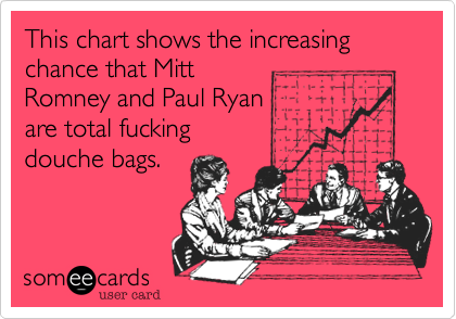 This chart shows the increasing chance that Mitt