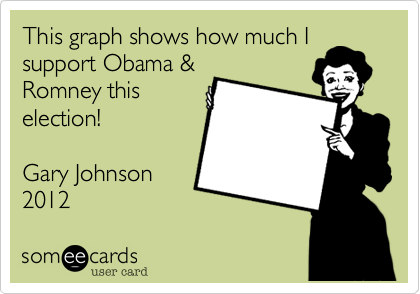 This graph shows how much I