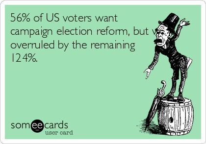 56% of US voters want campaign election reform, but were overruled by the remaining 124%.