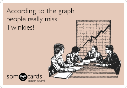 According to the graph people really miss Twinkies!