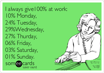 I always give100% at work: 10% Monday,  24% Tuesday,    29%Wednesday, 27% Thurday, 06% Friday, 03% Saturday,  01% Sunday.
