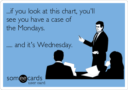 ...if you look at this chart, you'll see you have a case of the Mondays.   ..... and it's Wednesday.